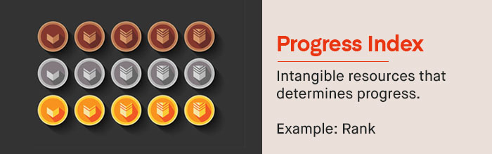 Progress Index: And then we have the outlier -- the intangible resource that sometimes affects gameplay and sometimes does not. | UserWise