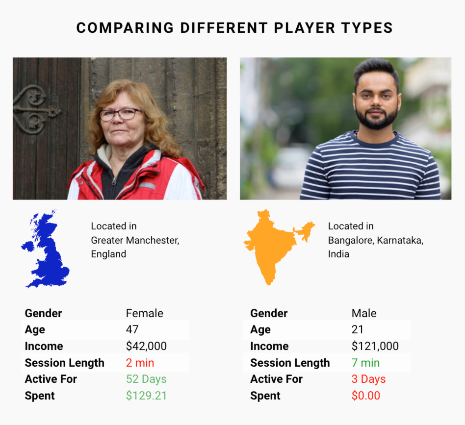 Understanding your player personas | UserWise The World's First Player Experience Management Platform