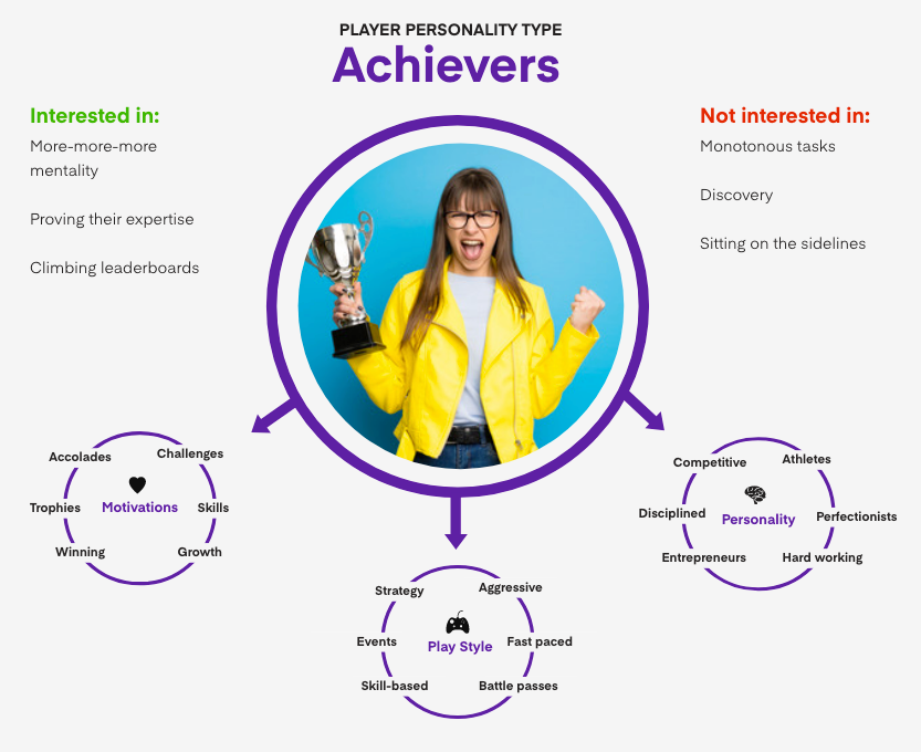 Mobile game personality type - Achievers