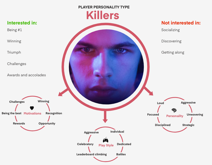 Mobile game personality type - Killers