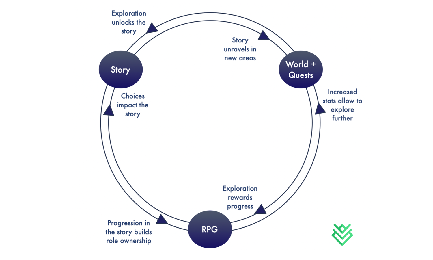 Classical open world RPGs' core gameplay and progression loop that is built on a tight synchronisation between three core design pillars - narrative, exploration, and progression.