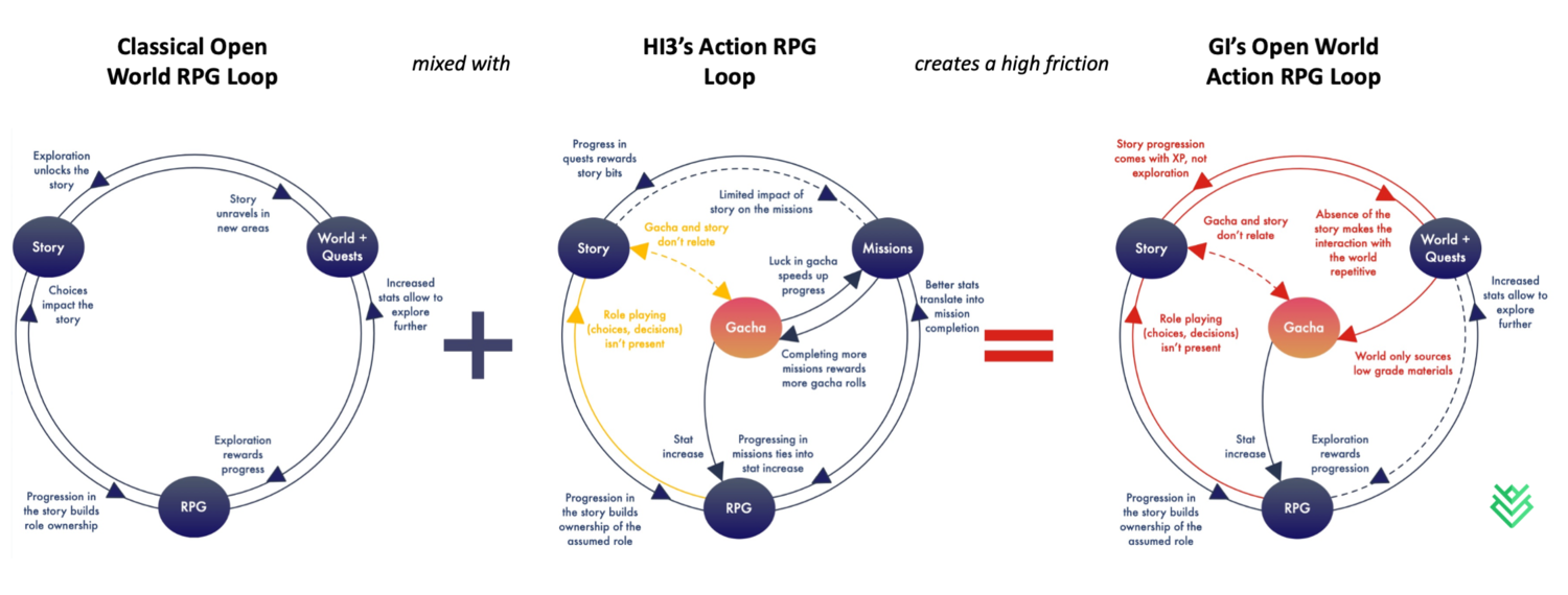 GI reimplementing HI3's linear progression systems in an open world context without thinking through the long-term design implications makes GI face a major identity issue of being a strong Action RPG experience, but a very weak Open World one. This identity crisis creates a ton of friction in the game's core progression loop.