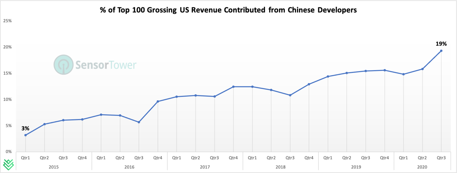 The percentage of Top 100 US Grossing revenue that is coming in through games developed my Chinese developers has been rising steadily over the years, and will likely only be higher going forward. | Source:    Sensor Tower