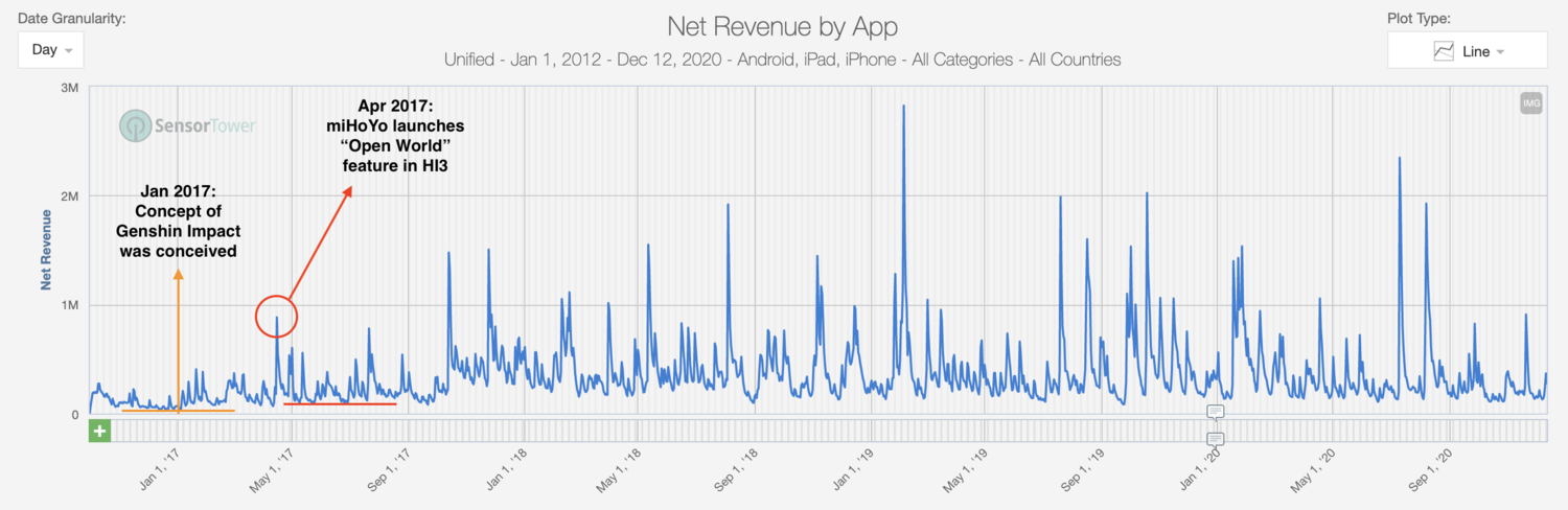HI3's open world feature lead to the highest revenue spike of game's lifetime until that point. Further, the revenue graph below also indicates a significant baseline revenue shift after the feature went live. | Source:    Sensor Tower