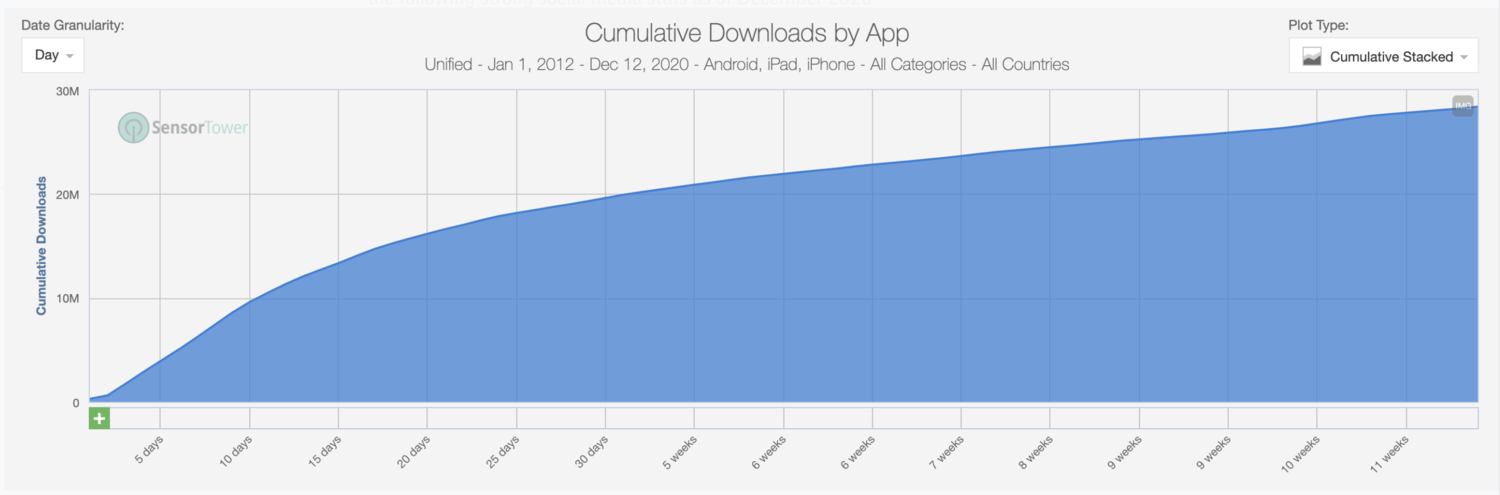 GI's launch month downloads hit ~20M, and the total number is closing in to ~30M over the first 3 months. | Source:    Sensor Tower