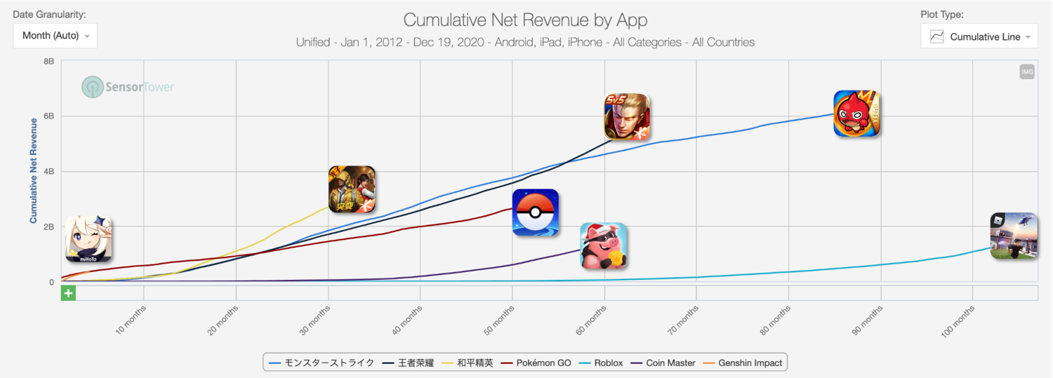 Genshin Impact's early revenue numbers put it on track to be a $1B+ revenue title. | Source:    Sensor Tower